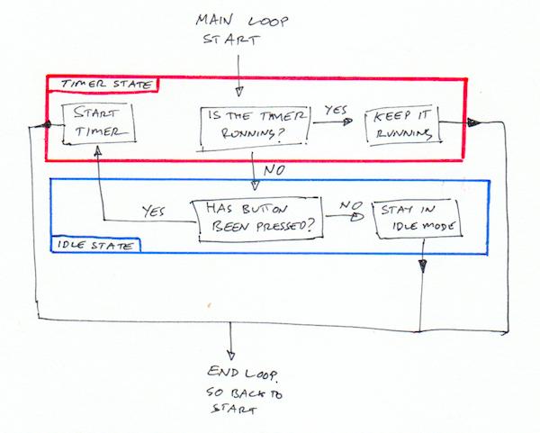 Dino Timer logic drawing .png