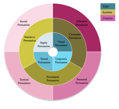 DeLaHera_Persuasion Model