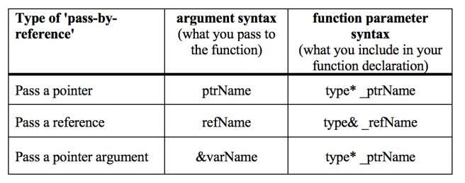 Carl Turner PointersReferences table